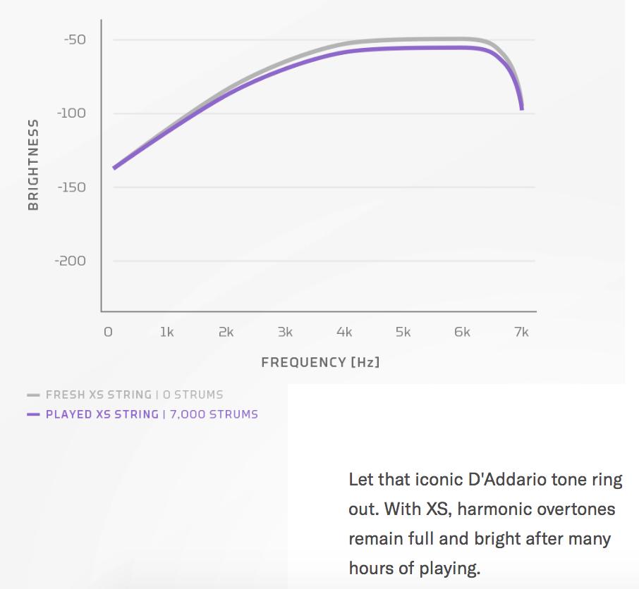 Gráfico que mostra que o timbre brilhante das cordas D'Addario XS continuam com ótima performance mesmo após serem tocadas 7 mil vezes.